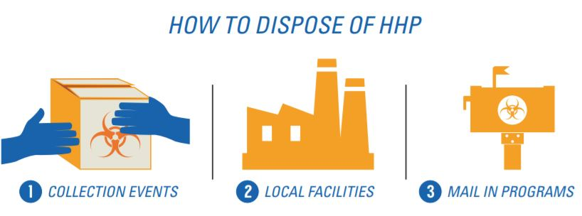 how to dispose of household hazardous products