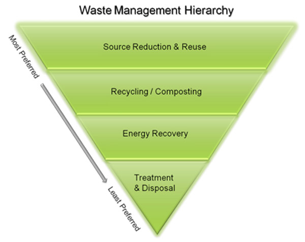 epa-waste-management-hierarchy-image