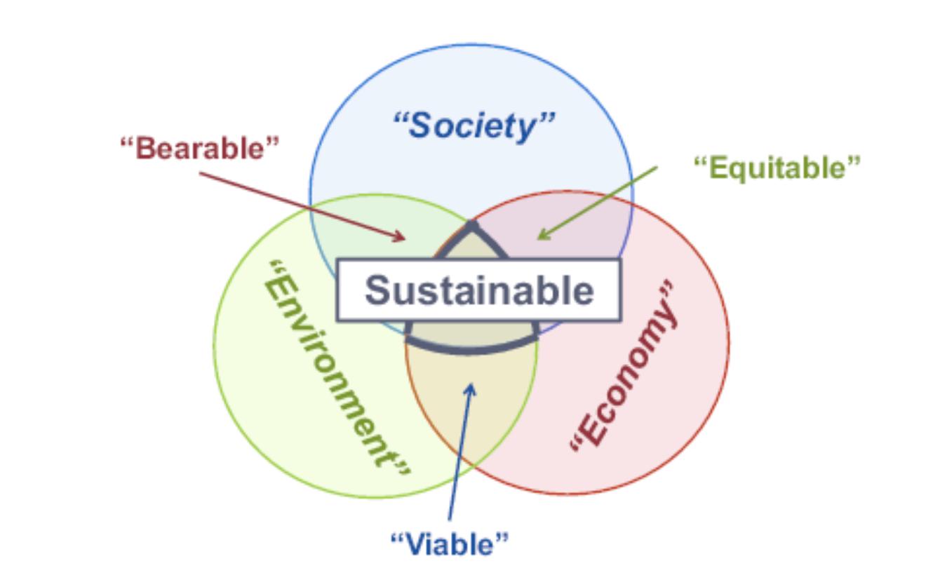 sustainable development-image