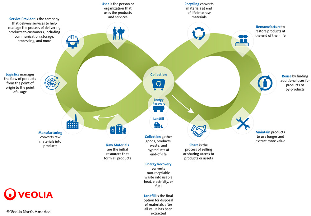 veolia-circular-economy-loop-final