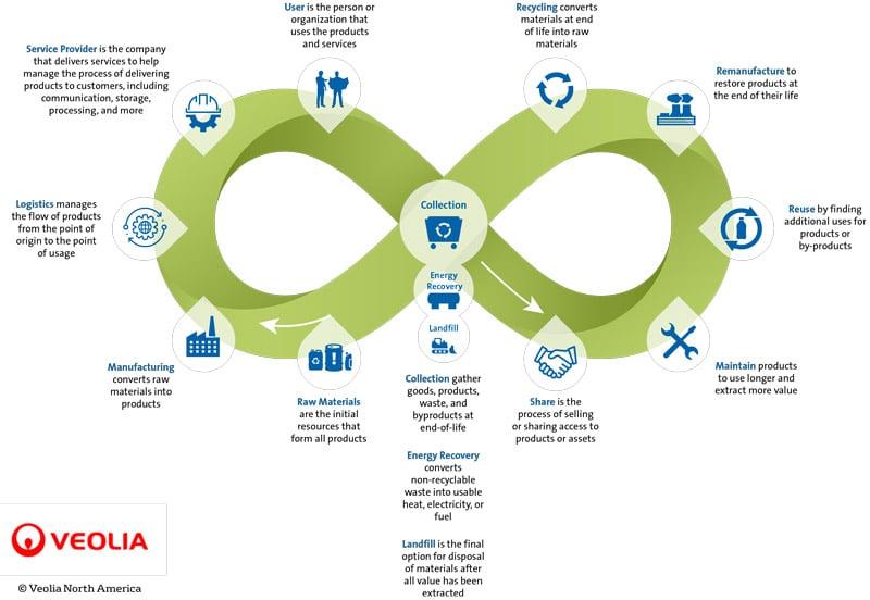 veolia-circular-economy-loop