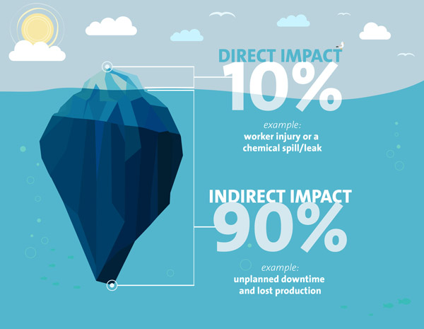 icerberg-direct-indirect-infographic