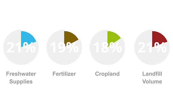 food-goes-waste-percent