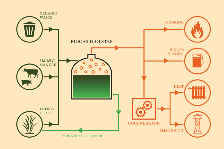 what-is-biogas