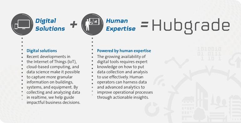 hubgrade-explained-infographic