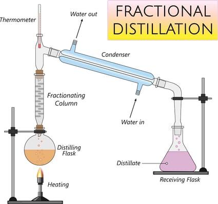 fractional-distillation