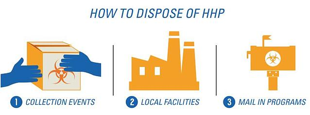 how-to-dispose-of-hhp.jpg